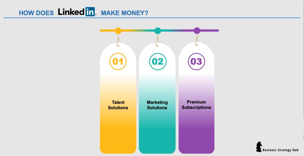 how does Linkedin make money