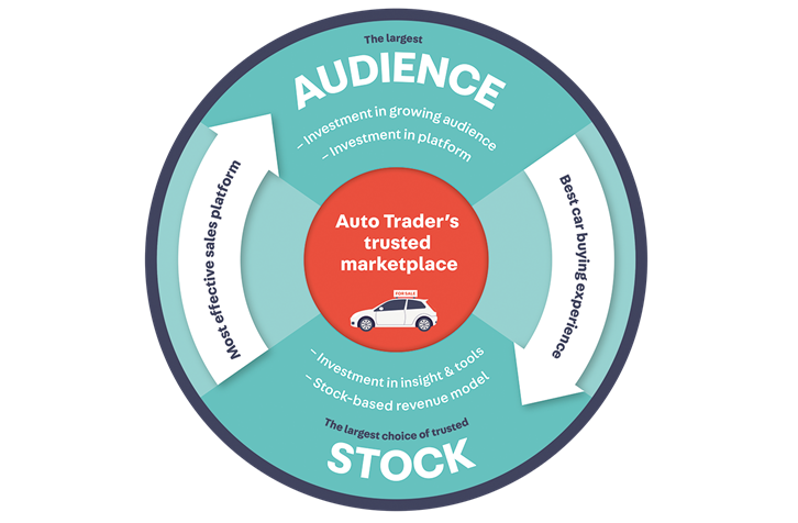 business-model-autotrader